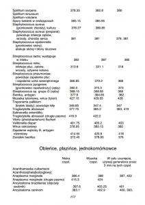 częstototliwości patogenów - przykład